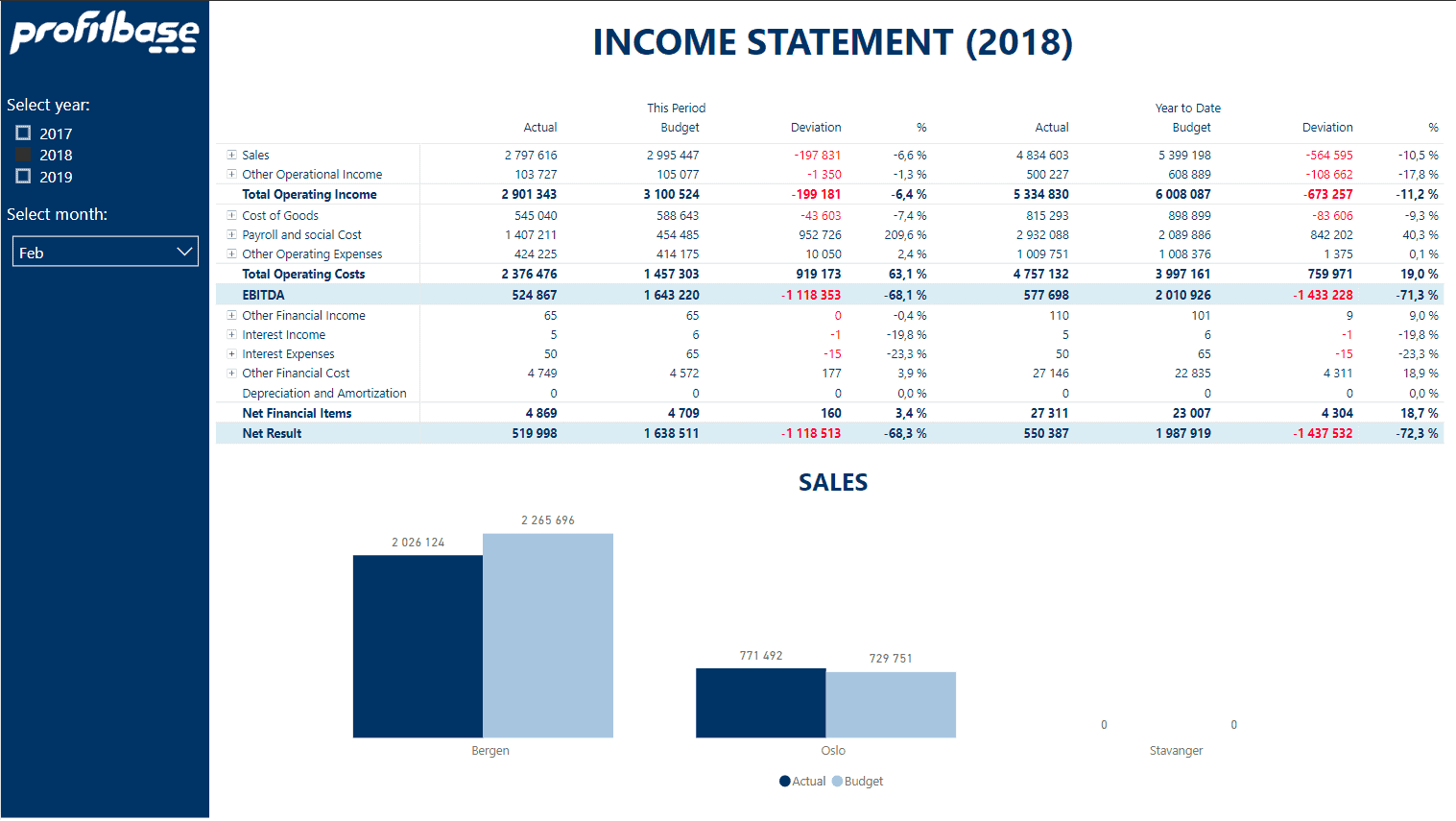 Profitbase report example showing income statement
