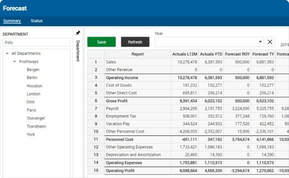 Profitbase Account Planning forecast