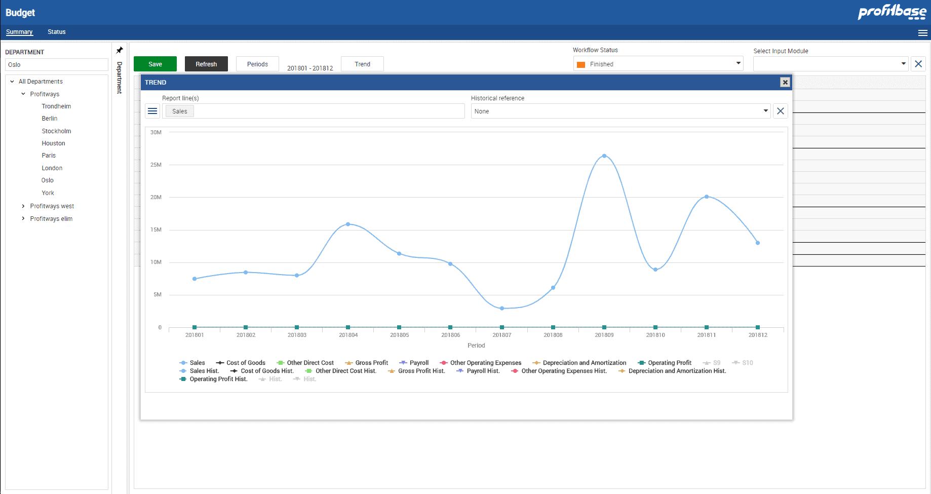 Graf som viser trend - Profitbase