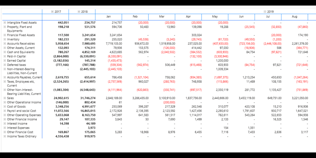 Expandable/Collapsible columns in Power BI Financial Reporting Matrix
