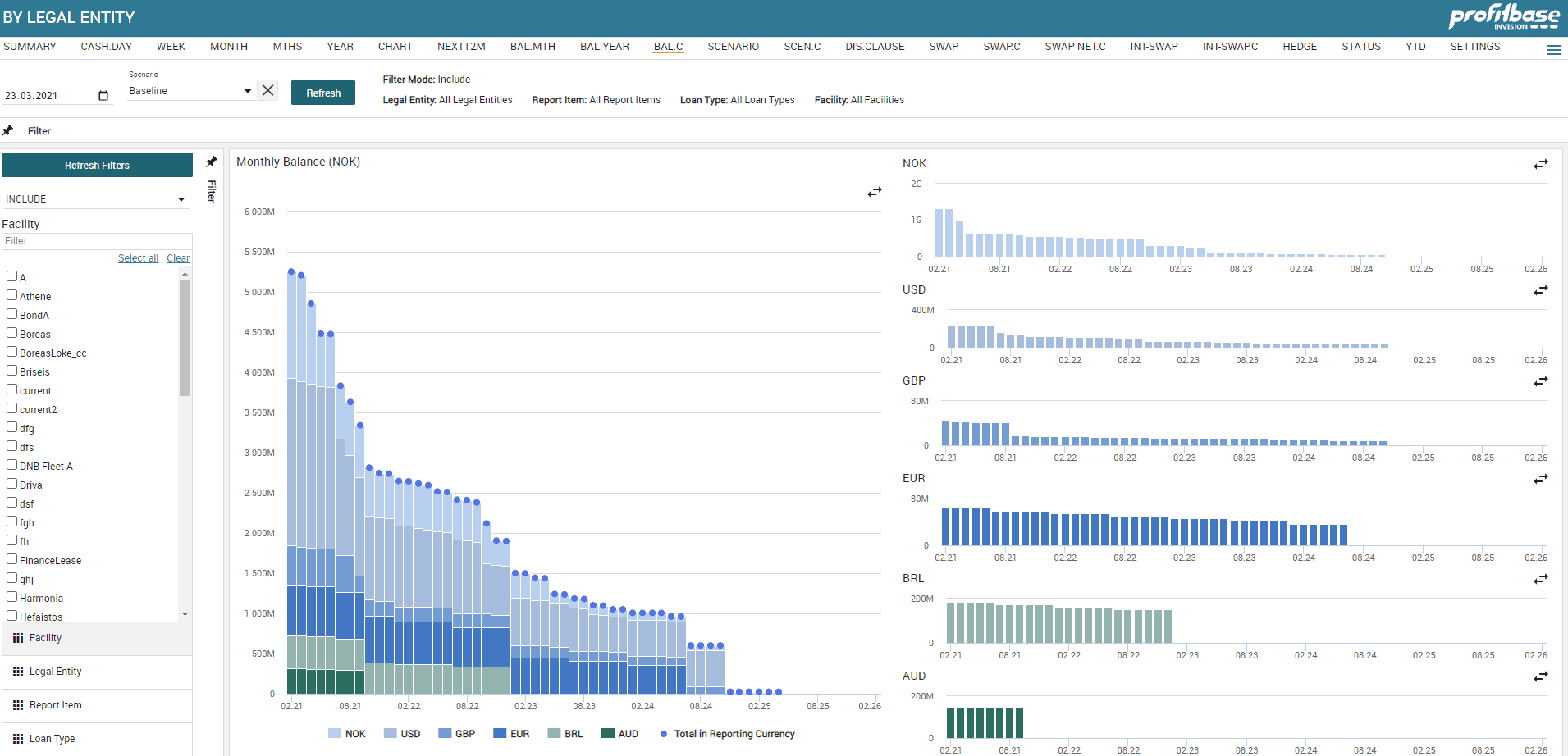 Dashbord - Profitbase låneadministrasjon