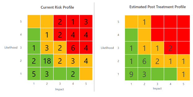 Risk before and after mitigation